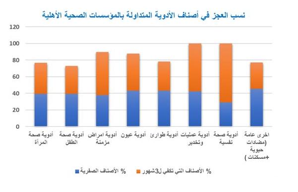 نقص الأدوية أدوية وزارة الصحة القطاع الصحي غزة أدوية.png