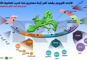 إنفوجرافيك: الاتحاد الأوروبي يشهد أكبر أزمة مهاجرين منذ الحرب العالمية الثانية.