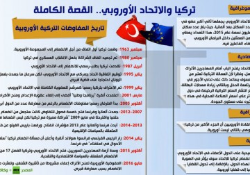 إنفوجرافيك: تركيا والاتحاد الأوروبي.. القصة الكاملة