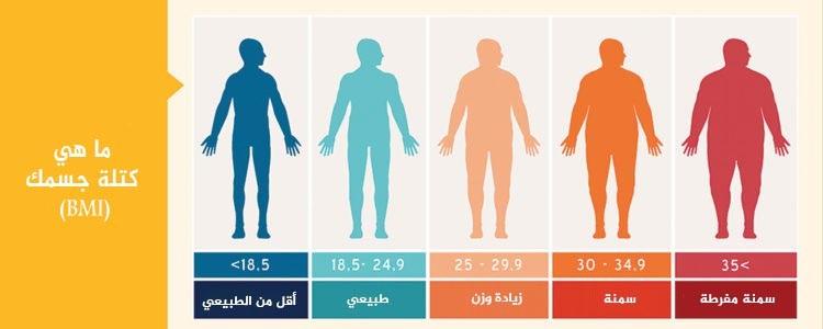مؤشر كتلة الجسم.jpg