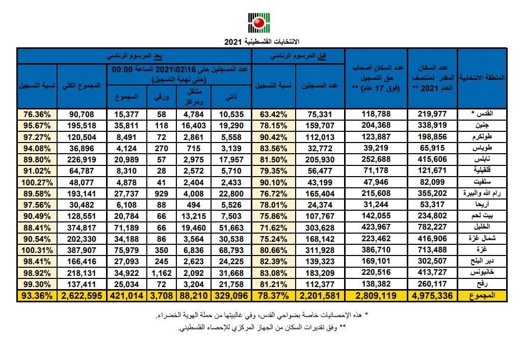 إحصاءات لجنة الانتخابات بشأن التسجيل.jpg