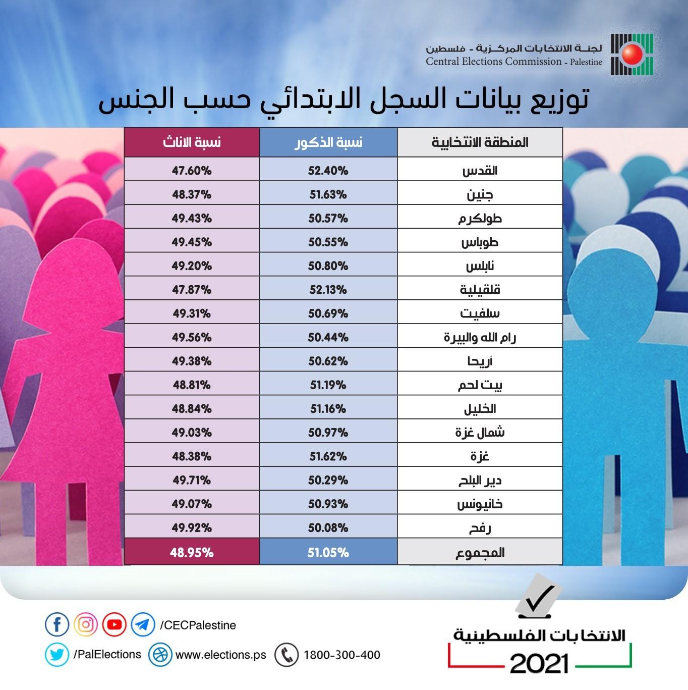 المرأة الانتخابات الفلسطينية.jpg